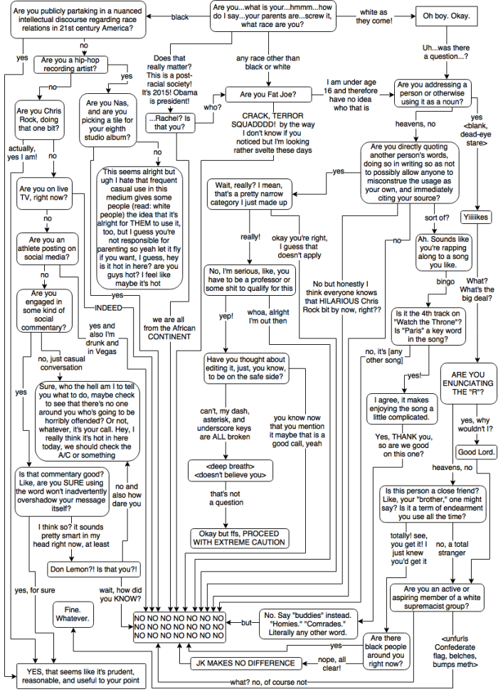 Flowchart Is It a Good Idea for You to Use the NWord Right Now – Word Flow Chart